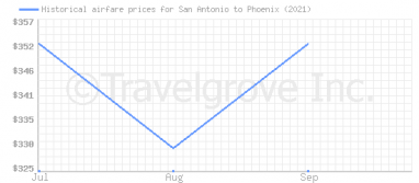 Price overview for flights from San Antonio to Phoenix
