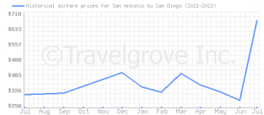 Price overview for flights from San Antonio to San Diego