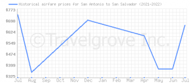 Price overview for flights from San Antonio to San Salvador