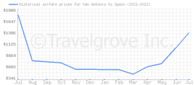 Price overview for flights from San Antonio to Spain
