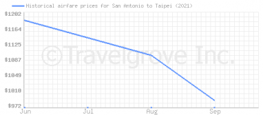 Price overview for flights from San Antonio to Taipei