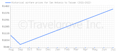 Price overview for flights from San Antonio to Taiwan