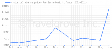Price overview for flights from San Antonio to Tampa
