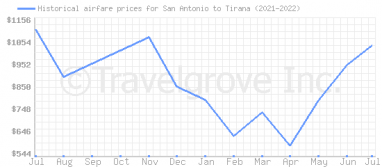 Price overview for flights from San Antonio to Tirana