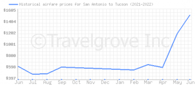 Price overview for flights from San Antonio to Tucson