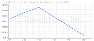 Price overview for flights from San Antonio to Turkey