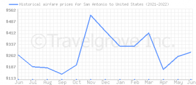 Price overview for flights from San Antonio to United States