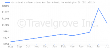 Price overview for flights from San Antonio to Washington DC