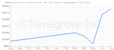 Price overview for flights from San Diego to Ahmedabad