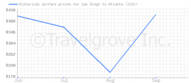 Price overview for flights from San Diego to Atlanta