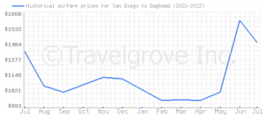 Price overview for flights from San Diego to Baghdad
