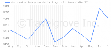 Price overview for flights from San Diego to Baltimore