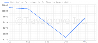 Price overview for flights from San Diego to Bangkok