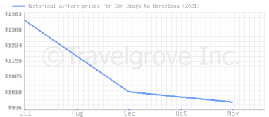Price overview for flights from San Diego to Barcelona