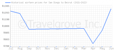 Price overview for flights from San Diego to Beirut