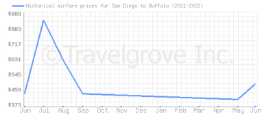 Price overview for flights from San Diego to Buffalo