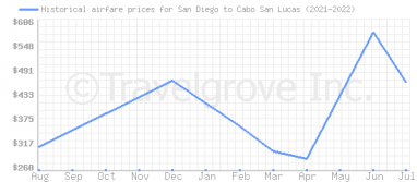 Price overview for flights from San Diego to Cabo San Lucas