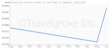 Price overview for flights from San Diego to Cambodia