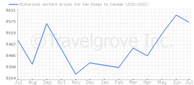 Price overview for flights from San Diego to Canada