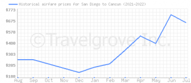 Price overview for flights from San Diego to Cancun