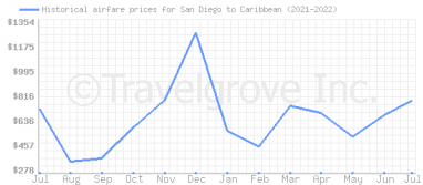 Price overview for flights from San Diego to Caribbean
