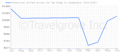 Price overview for flights from San Diego to Casablanca