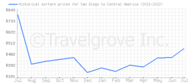 Price overview for flights from San Diego to Central America