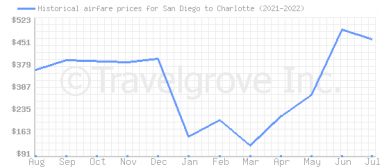 Price overview for flights from San Diego to Charlotte