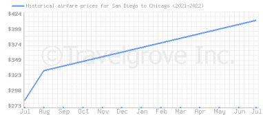 Price overview for flights from San Diego to Chicago