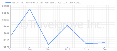 Price overview for flights from San Diego to China