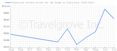Price overview for flights from San Diego to Costa Rica