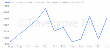 Price overview for flights from San Diego to Dallas