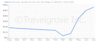 Price overview for flights from San Diego to Detroit