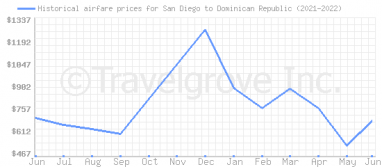 Price overview for flights from San Diego to Dominican Republic