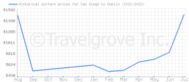 Price overview for flights from San Diego to Dublin