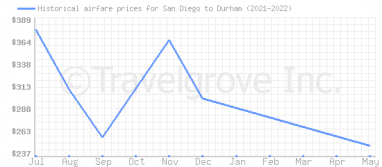 Price overview for flights from San Diego to Durham