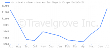 Price overview for flights from San Diego to Europe