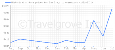 Price overview for flights from San Diego to Greensboro