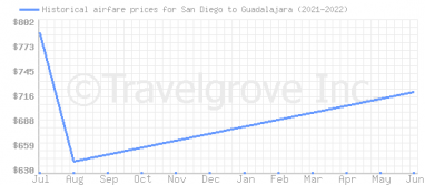 Price overview for flights from San Diego to Guadalajara