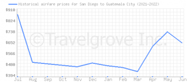 Price overview for flights from San Diego to Guatemala City