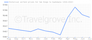 Price overview for flights from San Diego to Guatemala