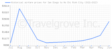 Price overview for flights from San Diego to Ho Chi Minh City