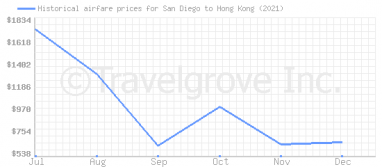 Price overview for flights from San Diego to Hong Kong