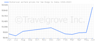 Price overview for flights from San Diego to India