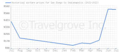 Price overview for flights from San Diego to Indianapolis