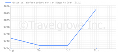 Price overview for flights from San Diego to Iran
