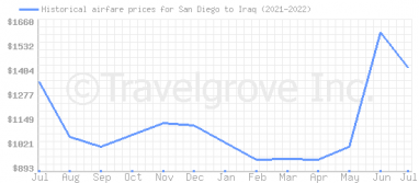 Price overview for flights from San Diego to Iraq