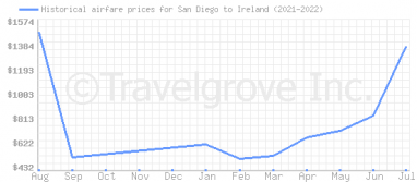 Price overview for flights from San Diego to Ireland