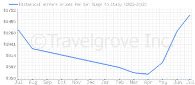 Price overview for flights from San Diego to Italy