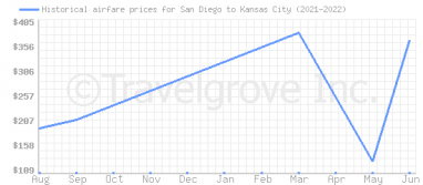 Price overview for flights from San Diego to Kansas City